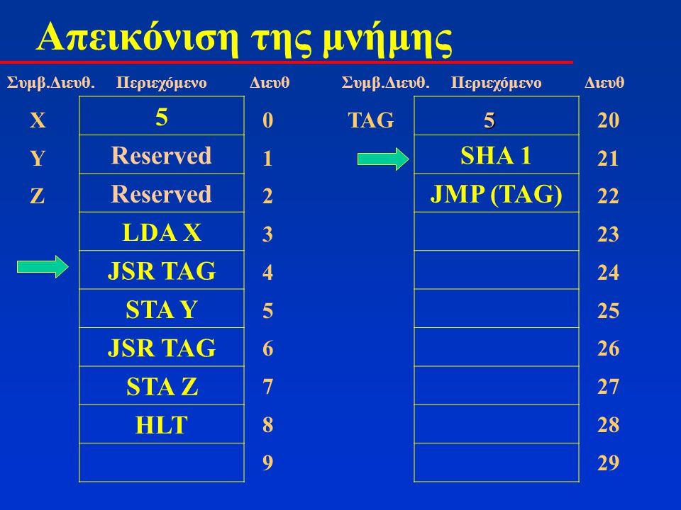 Απεικόνιση της μνήμης 5 Reserved LDA X JSR TAG STA Y JSR TAG STA Z HLT 01234567890123456789 ΧΥΖΧΥΖ Συμβ.Διευθ. Περιεχόμενο Διευθ SHA 1 JMP (TAG) 20 21