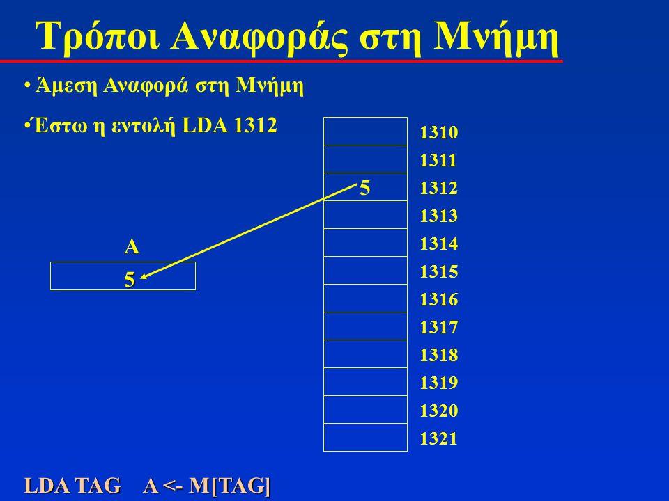 Εντολές Εισόδου - Εξόδου 1.ΙΝPA  (δεδομένα θύρας εισόδου) 2.OUT(δεδομένα θύρας εξόδου)  Α Άλλες Εντολές 1.ΗLTΔιακοπή λειτουργίας 2.ΝΟPΚαμία λειτουργία