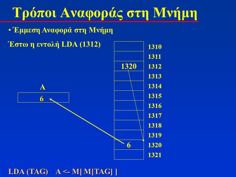 Τρόποι Αναφοράς στη Μνήμη Έμμεση Αναφορά στη Μνήμη Έστω η εντολή LDA (1312) 1320 1312 1313 1314 1315 1316 1317 1318 1319 6 1320 1321 1310 1311 A LDA (TAG) Α <- Μ[ M[TAG] ] 6