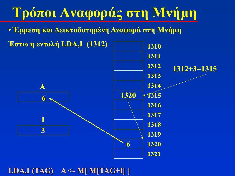 Τρόποι Αναφοράς στη Μνήμη Έμμεση και Δεικτοδοτημένη Αναφορά στη Μνήμη Έστω η εντολή LDA,Ι (1312) 1312 1313 1314 1320 1315 1316 1317 1318 1319 6 1320 1321 1310 1311 A 3 Ι 1312+3=1315 LDA,I (TAG) Α <- Μ[ M[TAG+I] ] 6