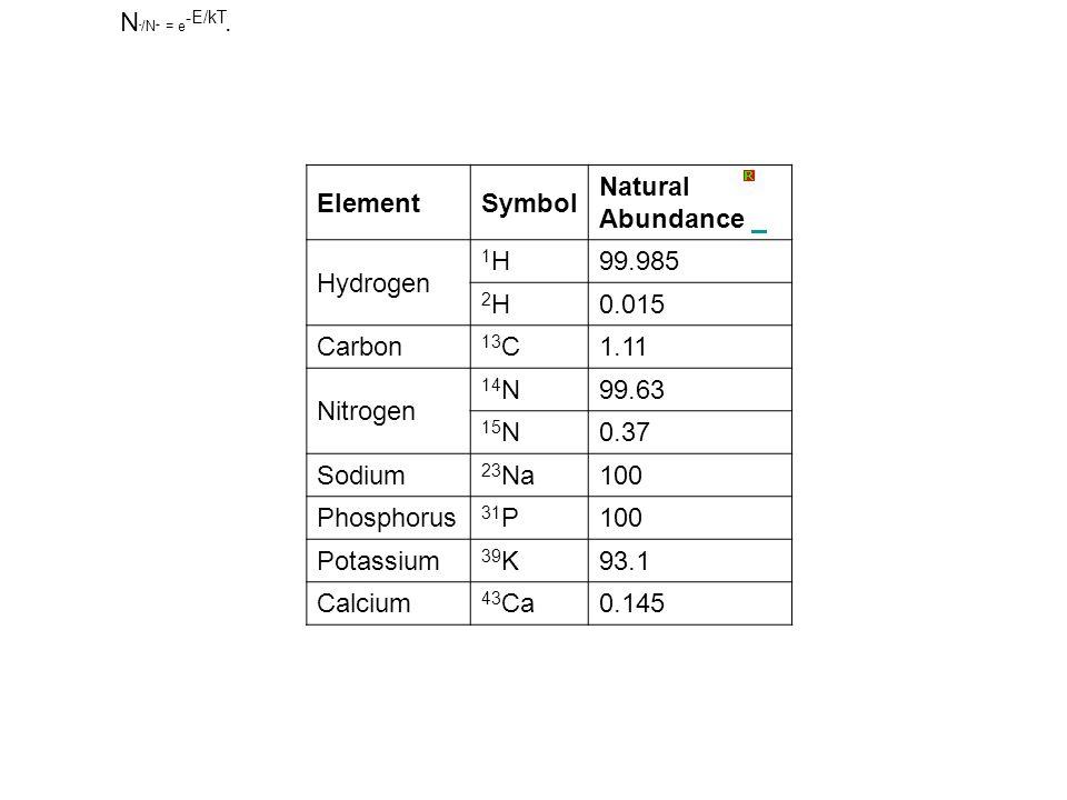 N - /N + = e -E/kT. ElementSymbol Natural Abundance Hydrogen 1H1H99.985 2H2H0.015 Carbon 13 C1.11 Nitrogen 14 N99.63 15 N0.37 Sodium 23 Na100 Phosphor