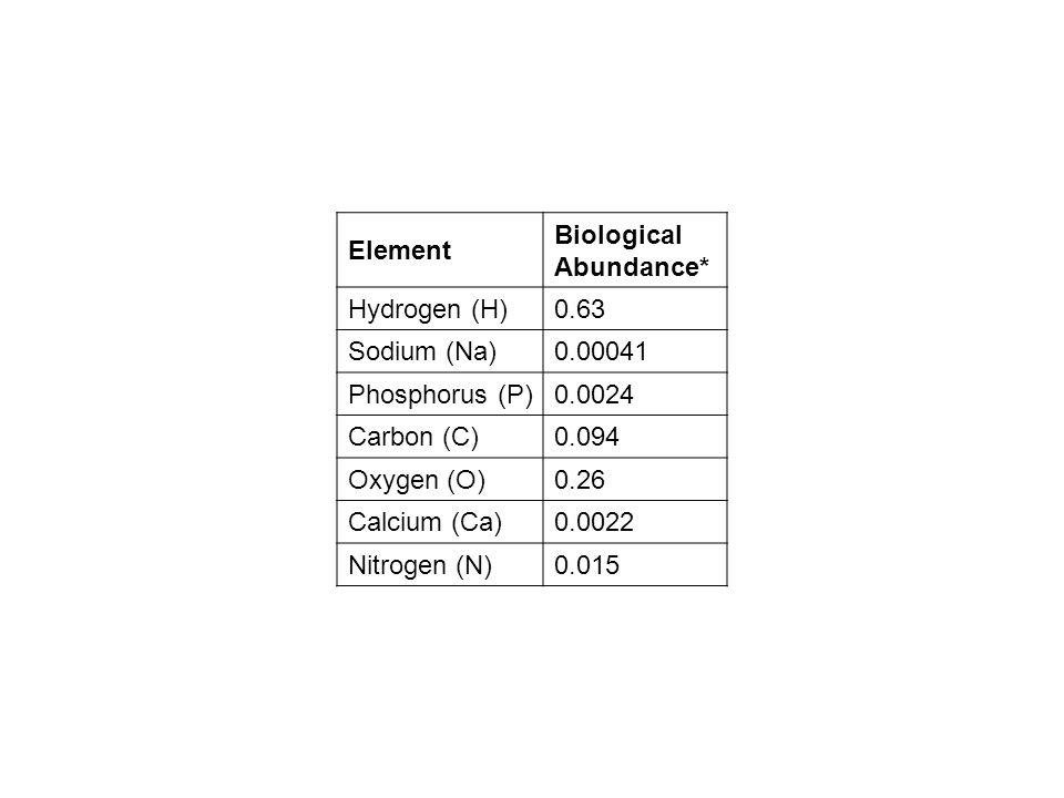 Element Biological Abundance* Hydrogen (H)0.63 Sodium (Na)0.00041 Phosphorus (P)0.0024 Carbon (C)0.094 Oxygen (O)0.26 Calcium (Ca)0.0022 Nitrogen (N)0