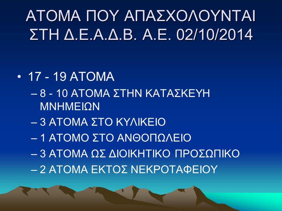 ΑΤΟΜΑ ΠΟΥ ΑΠΑΣΧΟΛΟΥΝΤΑΙ ΣΤΗ Δ.Ε.Α.Δ.Β. Α.Ε. 02/10/2014 17 - 19 ΑΤΟΜΑ –8 - 10 ΑΤΟΜΑ ΣΤΗΝ ΚΑΤΑΣΚΕΥΗ ΜΝΗΜΕΙΩΝ –3 ΑΤΟΜΑ ΣΤΟ ΚΥΛΙΚΕΙΟ –1 ΑΤΟΜΟ ΣΤΟ ΑΝΘΟΠΩΛΕ