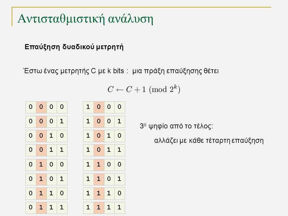 Αντισταθμιστική ανάλυση Έστω ένας μετρητής C με k bits : μια πράξη επαύξησης θέτει 3 ο ψηφίο από το τέλος: αλλάζει με κάθε τέταρτη επαύξηση 0000 0001 0010 0011 0100 0101 0110 0111 1000 1001 1010 1011 1100 1101 1110 1111 Επαύξηση δυαδικού μετρητή