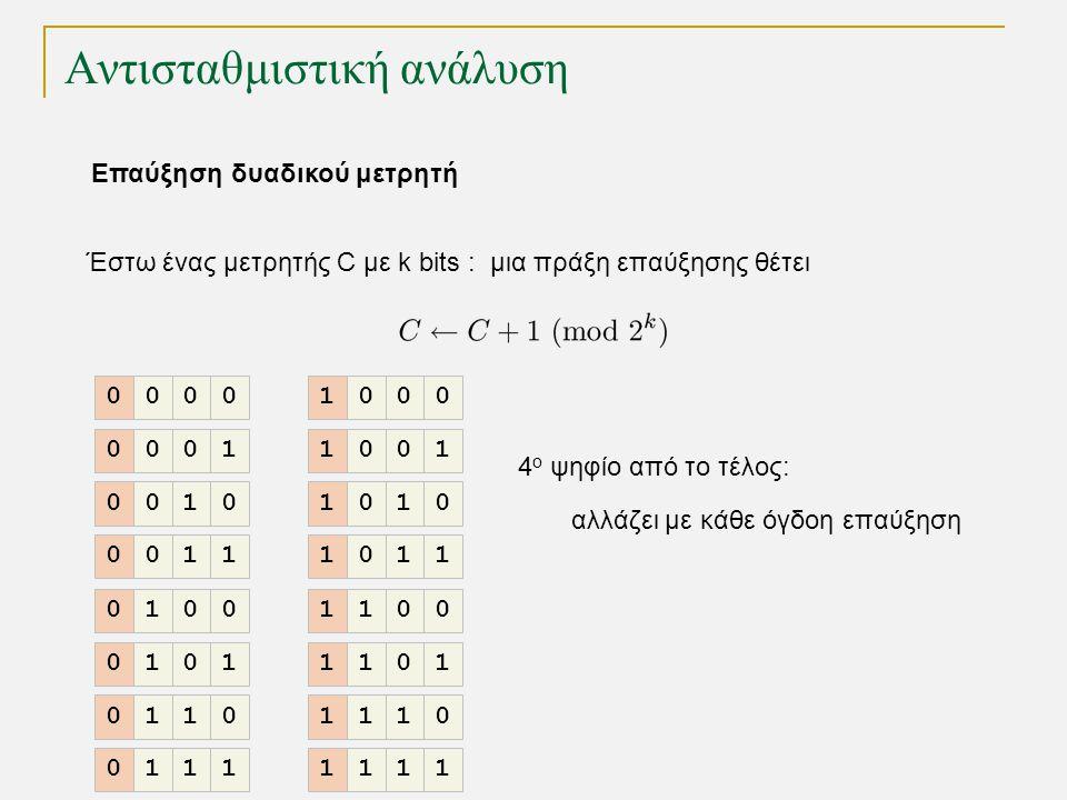 Αντισταθμιστική ανάλυση Έστω ένας μετρητής C με k bits : μια πράξη επαύξησης θέτει 4 ο ψηφίο από το τέλος: αλλάζει με κάθε όγδοη επαύξηση 0000 0001 0010 0011 0100 0101 0110 0111 1000 1001 1010 1011 1100 1101 1110 1111 Επαύξηση δυαδικού μετρητή