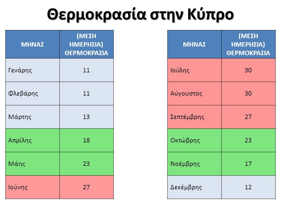   =Θέση της Κύπρου