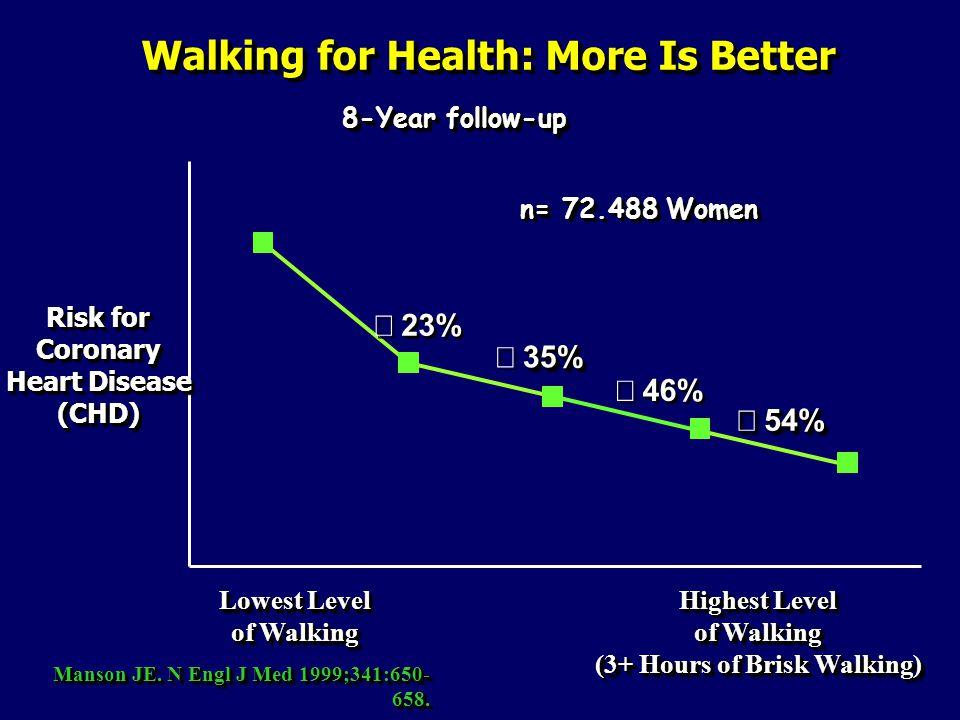 Walking for Health: More Is Better Manson JE.N Engl J Med 1999;341:650- 658.