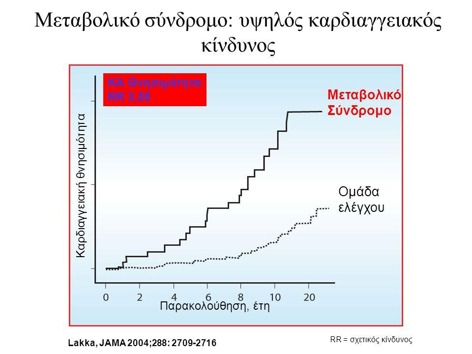 Lakka, JAMA 2004;288: 2709-2716 ΚΑ Θνησιμότητα RR 3,55 Μεταβολικό Σύνδρομο Ομάδα ελέγχου Παρακολούθηση, έτη Καρδιαγγειακή θνησιμότητα RR = σχετικός κίνδυνος Μεταβολικό σύνδρομο: υψηλός καρδιαγγειακός κίνδυνος