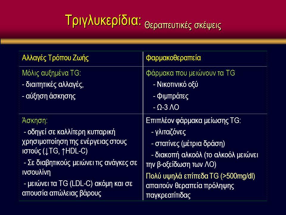 Τριγλυκερίδια: Θεραπευτικές σκέψεις Αλλαγές Τρόπου ΖωήςΦαρμακοθεραπεία Μόλις αυξημένα TG: - διαιτητικές αλλαγές, - αύξηση άσκησης Φάρμακα που μειώνουν τα TG - Νικοτινικό οξύ - Φιμπράτες - Ω-3 ΛΟ Άσκηση: - οδηγεί σε καλλίτερη κυτταρική χρησιμοποίηση της ενέργειας στους ιστούς (↓TG, ↑HDL-C) - Σε διαβητικούς μειώνει τις ανάγκες σε ινσουλίνη - μειώνει τα TG (LDL-C) ακόμη και σε απουσία απώλειας βάρους Επιπλέον φάρμακα μείωσης TG: - γλιταζόνες - στατίνες (μέτρια δράση) - διακοπή αλκοόλ (το αλκοόλ μειώνει την β-οξείδωση των ΛΟ) Πολύ υψηλά επίπεδα TG (>500mg/dl) απαιτούν θεραπεία πρόληψης παγκρεατίτιδας