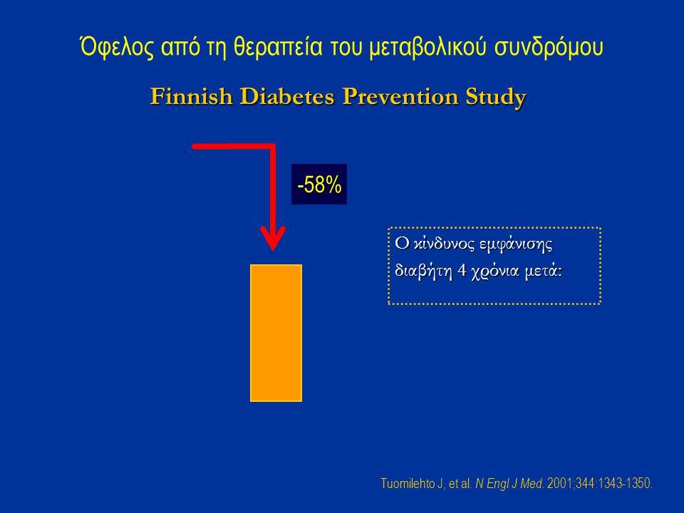 Intervention Control 0% 5% 10% 15% 20% 25% Όφελος από τη θεραπεία του μεταβολικού συνδρόμου Finnish Diabetes Prevention Study Ο κίνδυνος εμφάνισης διαβήτη 4 χρόνια μετά: -58% Tuomilehto J, et al.