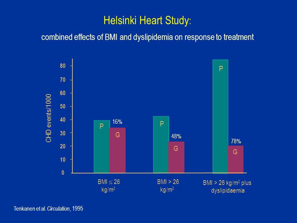 70 BMI  26 kg/m 2 BMI > 26 kg/m 2 0 10 20 30 40 50 60 P P G G CHD events/1000 P G BMI > 26 kg/m 2 plus dyslipidaemia 80 16% 48% 78% Helsinki Heart Study : combined effects of BMI and dyslipidemia on response to treatment Tenkanen et al.