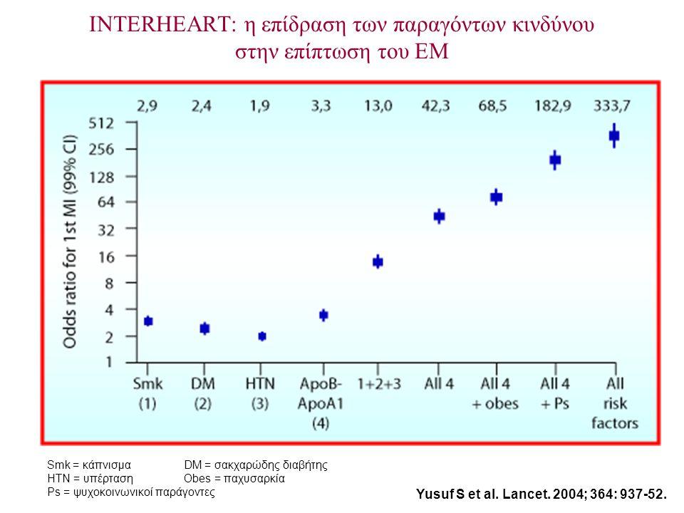 INTERHEART: η επίδραση των παραγόντων κινδύνου στην επίπτωση του ΕΜ Smk = κάπνισμαDM = σακχαρώδης διαβήτης HTN = υπέρτασηObes = παχυσαρκία Ps = ψυχοκοινωνικοί παράγοντες Yusuf S et al.