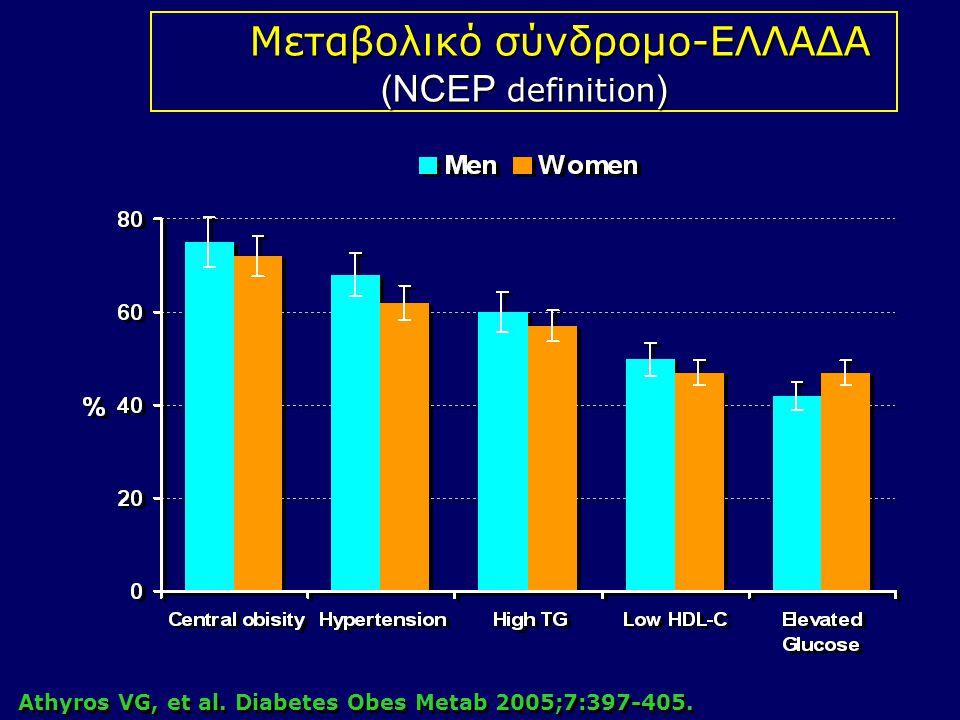 Athyros VG, et al.Diabetes Obes Metab 2005;7:397-405.