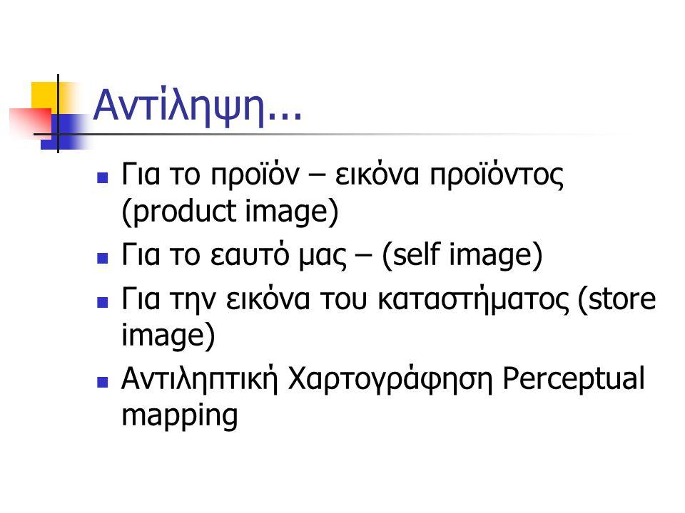 Αντίληψη... Για το προϊόν – εικόνα προϊόντος (product image) Για το εαυτό μας – (self image) Για την εικόνα του καταστήματος (store image) Αντιληπτική