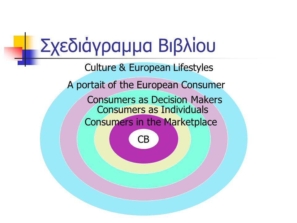 Σχεδιάγραμμα Βιβλίου Culture & European Lifestyles A portait of the European Consumer Consumers as Decision Makers CB Consumers as Individuals Consume
