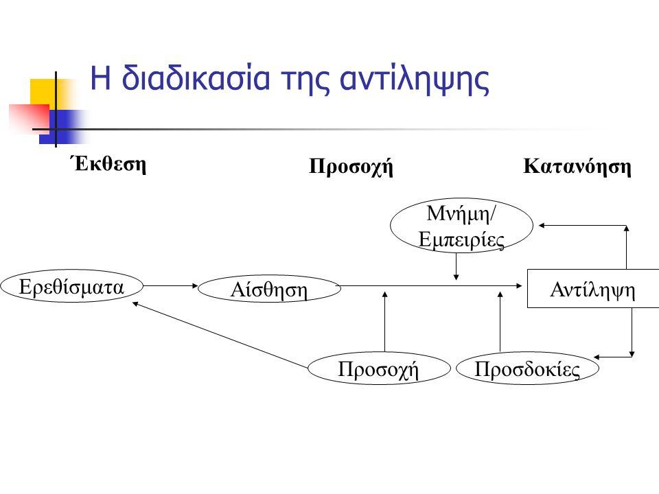 Η διαδικασία της αντίληψης Έκθεση ΠροσοχήΚατανόηση Ερεθίσματα Αίσθηση Μνήμη/ Εμπειρίες ΠροσοχήΠροσδοκίες Αντίληψη