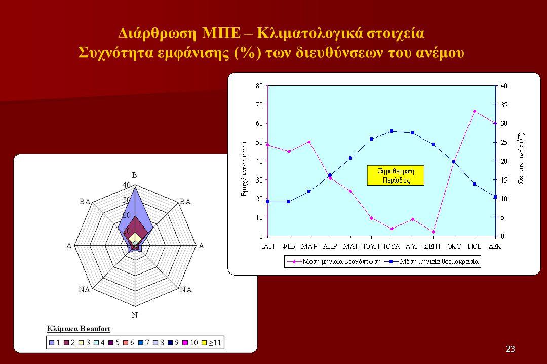 23 Διάρθρωση ΜΠΕ – Κλιματολογικά στοιχεία Συχνότητα εμφάνισης (%) των διευθύνσεων του ανέμου