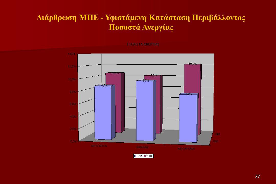 27 Διάρθρωση ΜΠΕ - Υφιστάμενη Κατάσταση Περιβάλλοντος Ποσοστά Ανεργίας