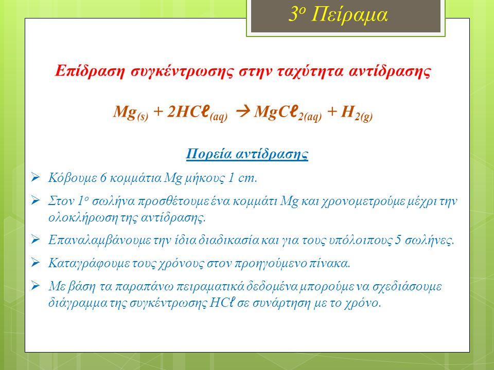 Επίδραση συγκέντρωσης στην ταχύτητα αντίδρασης Υπολογισμοί με multilog Mg (s) + 2HC ℓ (aq)  MgC ℓ 2(aq) + H 2(g) Πορεία αντίδρασης  Κόβουμε 2 κομμάτια Mg μήκους 5 cm.