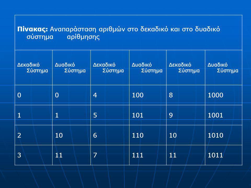 Πίνακας: Αναπαράσταση αριθμών στο δεκαδικό και στο δυαδικό σύστημα αρίθμησης Δεκαδικό Σύστημα Δυαδικό Σύστημα Δεκαδικό Σύστημα Δυαδικό Σύστημα Δεκαδικ