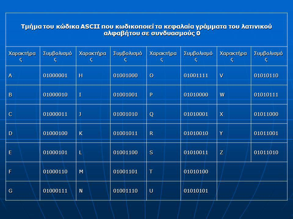 Τμήμα του κώδικα ASCII που κωδικοποιεί τα κεφαλαία γράμματα του λατινικού αλφαβήτου σε συνδυασμούς 0 Χαρακτήρα ς Συμβολισμό ς Χαρακτήρα ς Συμβολισμό ς Χαρακτήρα ς Συμβολισμό ς Χαρακτήρα ς Συμβολισμό ς A01000001H01001000O01001111V01010110 B01000010I01001001P01010000W01010111 C01000011J01001010Q01010001X01011000 D01000100K01001011R01010010Y01011001 E01000101L01001100S01010011Z01011010 F01000110M01001101T01010100 G01000111N01001110U01010101