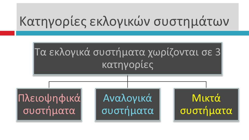 Κατηγορίες εκλογικών συστημάτων Τα εκλογικά συστήματα χωρίζονται σε 3 κατηγορίες Πλειοψηφικά συστήματα Αναλογικά συστήματα Μικτά συστήματα
