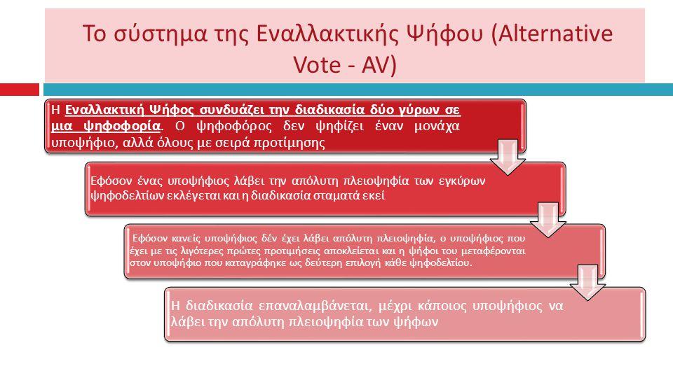 Το σύστημα της Εναλλακτικής Ψήφου ( Αlternative Vote - AV) Η Εναλλακτική Ψήφος συνδυάζει την διαδικασία δύο γύρων σε μια ψηφοφορία.