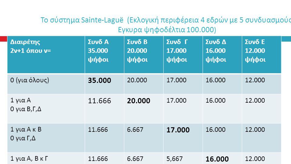 Το σύστημα Sainte-Laguë ( Εκλογική περιφέρεια 4 εδρών με 5 συνδυασμούς Εγκυρα ψηφοδέλτια 100.000) Διαιρέτης 2ν+1 όπου ν= Συνδ Α 35.000 ψήφοι Συνδ Β 20.000 ψήφοι Συνδ Γ 17.000 ψήφοι Συνδ Δ 16.000 ψήφοι Συνδ Ε 12.000 ψήφοι 0 (για όλους) 35.000 20.00017.00016.00012.000 1 για Α 0 για Β,Γ,Δ 11.66620.000 17.00016.00012.000 1 για Α κ Β 0 για Γ,Δ 11.6666.667 17.000 16.00012.000 1 για Α, Β κ Γ 0 για Δ 11.6666.6675,667 16.000 12.000