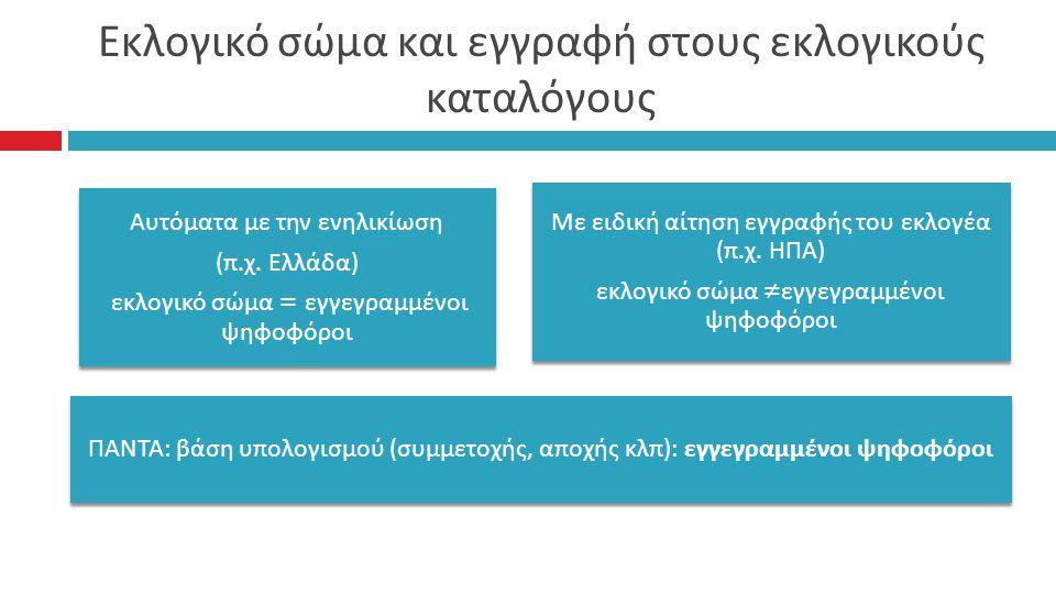 Εκλογικό σώμα και εγγραφή στους εκλογικούς καταλόγους Αυτόματα με την ενηλικίωση (π.