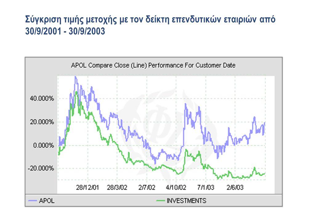 Σύγκριση τιμής μετοχής με τον δείκτη επενδυτικών εταιριών από 30/9/2001 - 30/9/2003