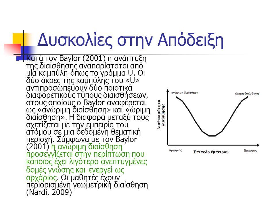 Δυσκολίες στην Απόδειξη Κατά τον Baylor (2001) η ανάπτυξη της διαίσθησης αναπαρίσταται από μία καμπύλη όπως το γράμμα U. Οι δύο άκρες της καμπύλης του