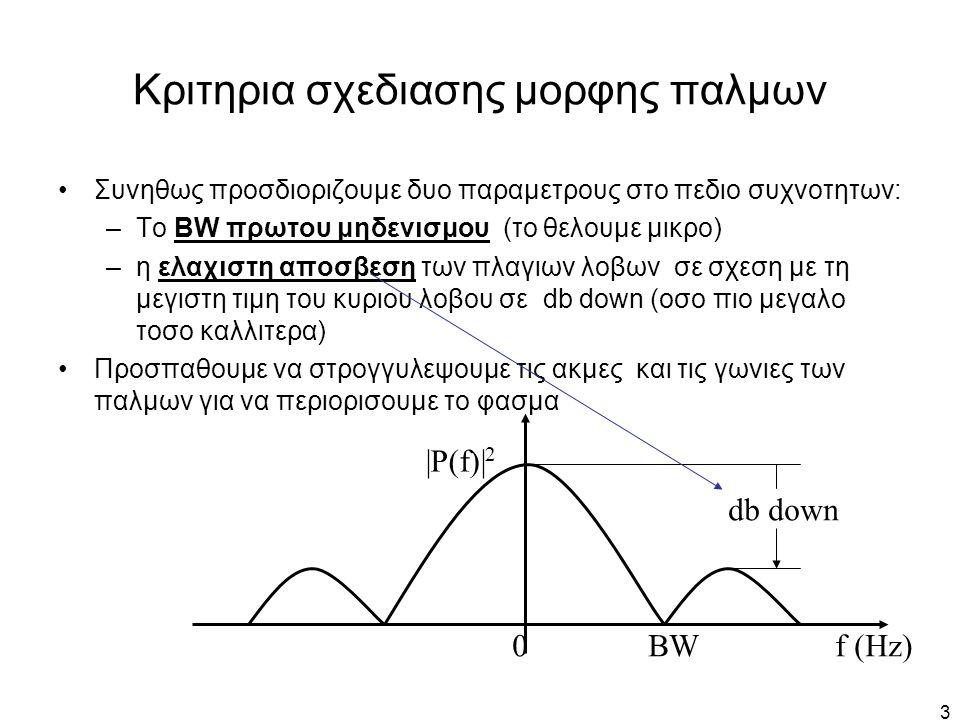 4 Παλμος Τετραγωνικης μορφης διαρκειας 1 μs BW πρωτου μηδενισμου: 1/Τ = 1MHz Μεγεθος πλαγιων λοβων: 13.6 db down 1 MHz