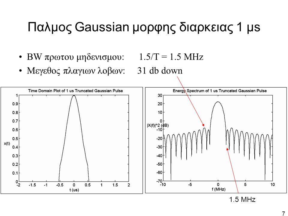 18 Συναρτηση μεταφορας του παλμου υπερυψωμενου συνημιτονου r=0 r=0.5 r=1 r = f Δ /f 0 f 0 =0.5 f s =1/2T s