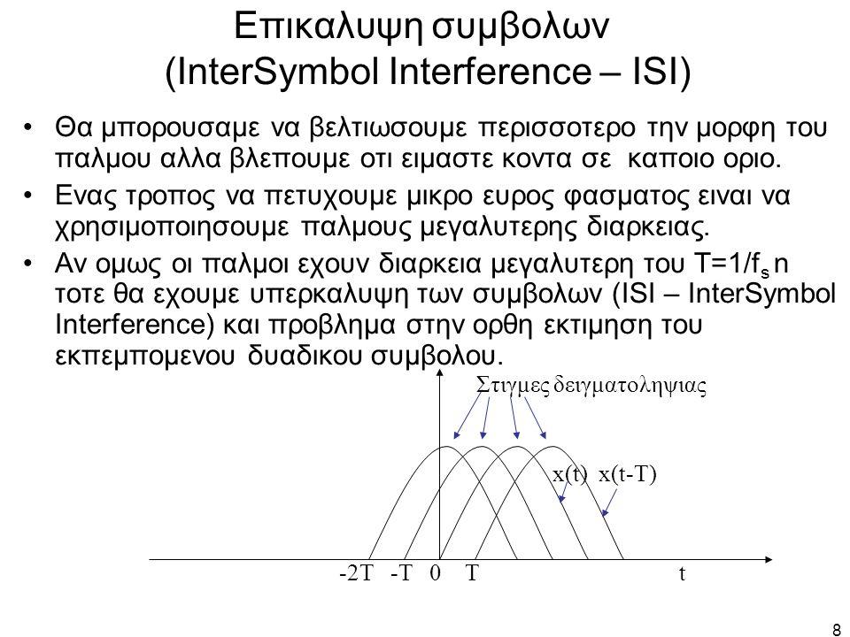19 Ευρος φασματος παλμων υπερυψωμενου συνημιτονου Για το PCM συστημα με συχνοτητα δειγματοληψιας f s κωδικοποιηση με n bits, εχουμε: –BW = [(1+r)/2]· f s · n Hz = [(1+r)/2]· R Hz – r = rolloff factor , 0  r  1, Ειδικες περιπτωσεις: –r = 0, ειναι απλα ο παλμος sinc(.) –r = 1, ειναι η μεγιστη δυνατη τιμη της παραμετρου r και το φασμα παιρνει την μορφη υπερυψωμενου συνημιτονου –r = 0.35, ειναι η τιμη που χρησιμοποιειται στα Βορειο- Αμερικανικα ψηφιακα συστηματα κινητης τηλεφωνιας NA- TDMA και CDMA (προτυπο IS-54/136) r = f Δ /f 0 f 0 =0.5 f s =1/2T s