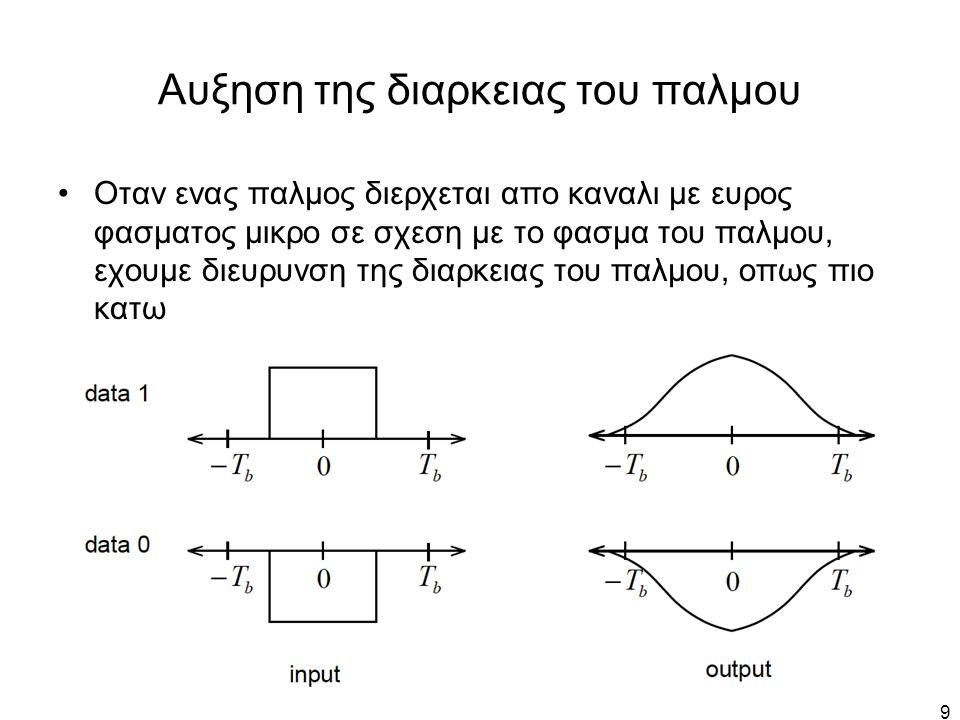 40 PSD του Διπολικου RZ Οι ισοκατανεμημενοι θετικοι και αρνητικοι παλμοι εξουδετερωνουν την συνεχη συνιστωσα του εκπεμπομενου σηματος S biRZ (f) = (T/4) sinc(fT/2) sin 2 (πfT) 0.5T R=1/T
