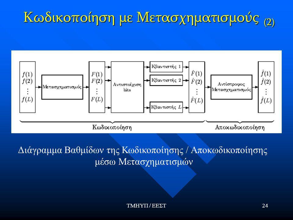 ΤΜΗΥΠ / ΕΕΣΤ24 Κωδικοποίηση με Μετασχηματισμούς (2) Διάγραμμα Βαθμίδων της Κωδικοποίησης / Αποκωδικοποίησης μέσω Μετασχηματισμών