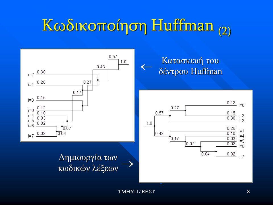 ΤΜΗΥΠ / ΕΕΣΤ8 Κωδικοποίηση Huffman (2) Κατασκευή του δέντρου Huffman Δημιουργία των κωδικών λέξεων