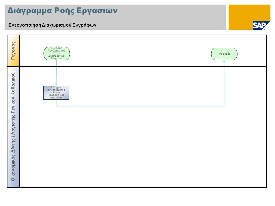 Διάγραμμα Ροής Εργασιών Ενεργοποίηση Διαχωρισμού Εγγράφων Γεγονός Έγγραφα Λογαριασμού Γ/Κ με Διαφορετικά Τμήματα Οικονομικός Δ/ντής / Λογιστής Γενικού Καθολικού Έλεγχος αντιστοίχισης κέντρου κέρδους και τμήματος Αναφορές
