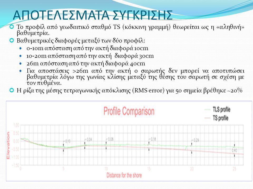 Το προφίλ από γεωδαιτικό σταθμό TS (κόκκινη γραμμή) θεωρείται ως η «αληθινή» βαθυμετρία. Βαθυμετρικές διαφορές μεταξύ των δύο προφίλ: 0-10m απόσταση α