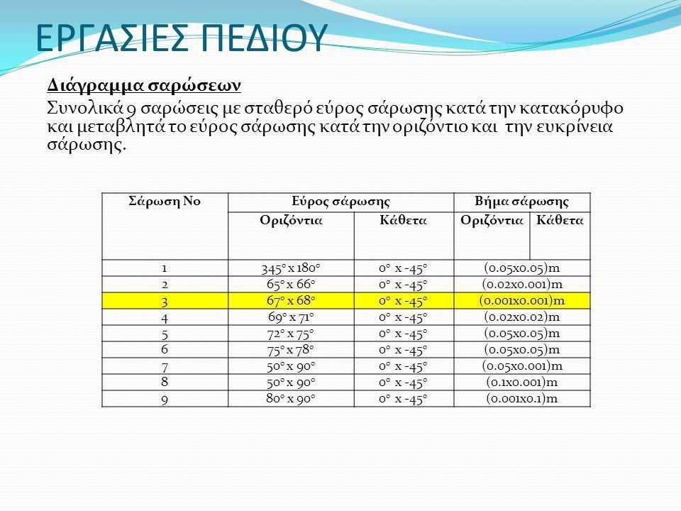 Σάρωση ΝοΕύρος σάρωσηςΒήμα σάρωσης ΟριζόντιαΚάθεταΟριζόντιαΚάθετα 1345 0 x 180 0 0 0 x -45 0 (0.05x0.05)m 265 0 x 66 0 0 0 x -45 0 (0.02x0.001)m 367 0