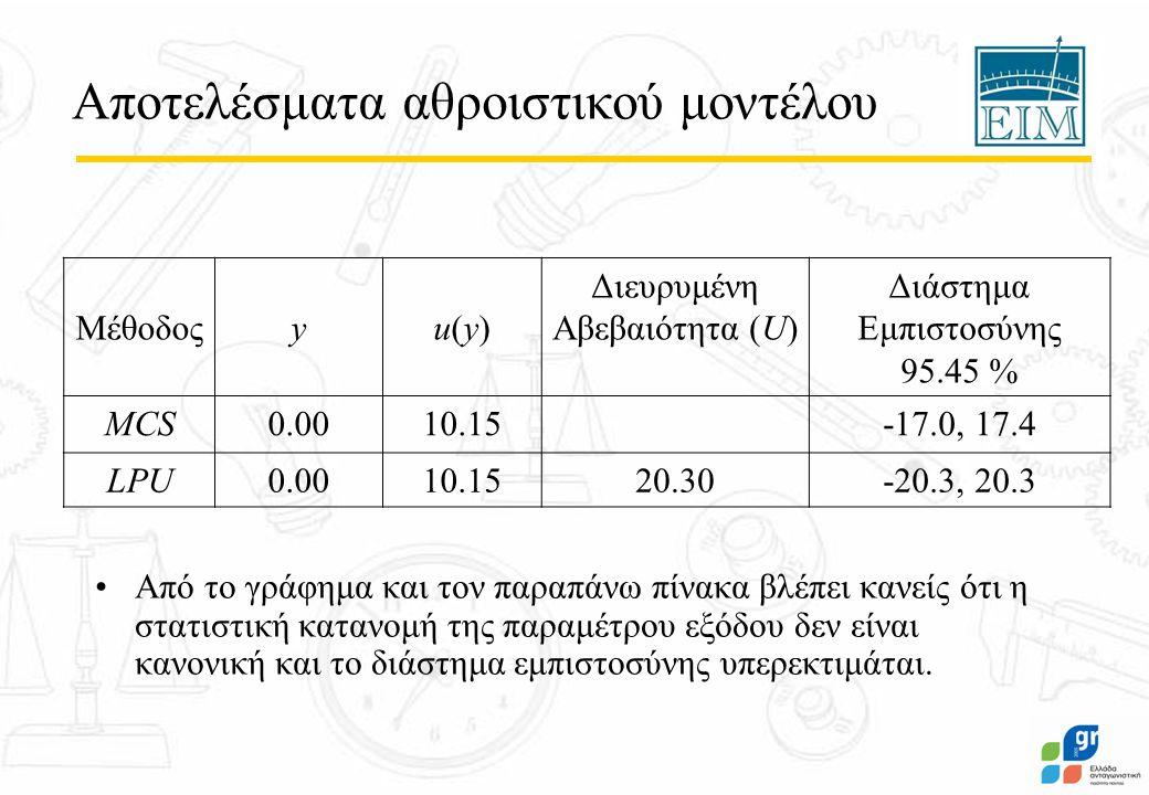 Αποτελέσματα αθροιστικού μοντέλου Από το γράφημα και τον παραπάνω πίνακα βλέπει κανείς ότι η στατιστική κατανομή της παραμέτρου εξόδου δεν είναι κανονική και το διάστημα εμπιστοσύνης υπερεκτιμάται.