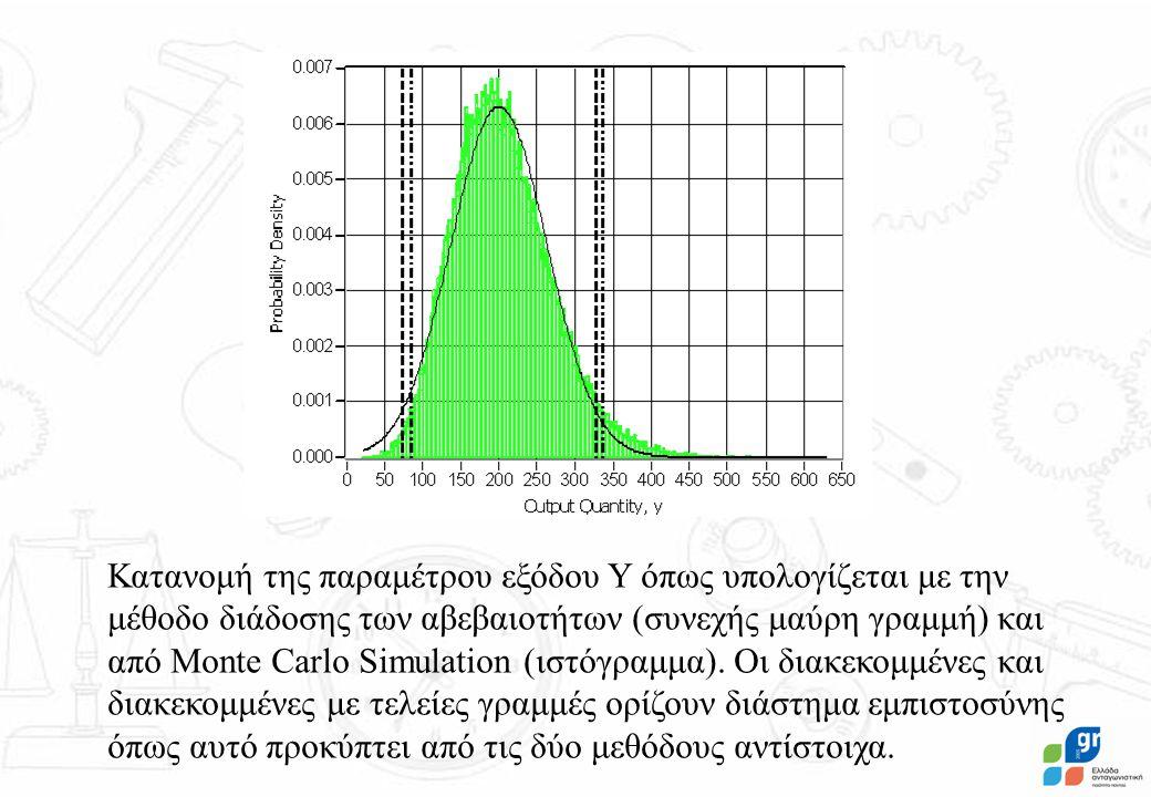 Κατανομή της παραμέτρου εξόδου Y όπως υπολογίζεται με την μέθοδο διάδοσης των αβεβαιοτήτων (συνεχής μαύρη γραμμή) και από Monte Carlo Simulation (ιστόγραμμα).