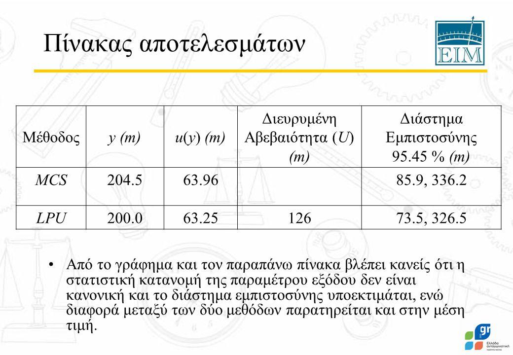 Πίνακας αποτελεσμάτων Μέθοδοςy (m)u(y) (m) Διευρυμένη Αβεβαιότητα (U) (m) Διάστημα Εμπιστοσύνης 95.45 % (m) MCS204.563.9685.9, 336.2 LPU200.063.2512673.5, 326.5 Από το γράφημα και τον παραπάνω πίνακα βλέπει κανείς ότι η στατιστική κατανομή της παραμέτρου εξόδου δεν είναι κανονική και το διάστημα εμπιστοσύνης υποεκτιμάται, ενώ διαφορά μεταξύ των δύο μεθόδων παρατηρείται και στην μέση τιμή.