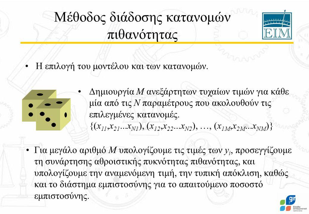 Μέθοδος διάδοσης κατανομών πιθανότητας Η επιλογή του μοντέλου και των κατανομών. Δημιουργία Μ ανεξάρτητων τυχαίων τιμών για κάθε μία από τις Ν παραμέτ