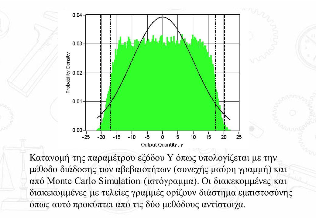 Κατανομή της παραμέτρου εξόδου Y όπως υπολογίζεται με την μέθοδο διάδοσης των αβεβαιοτήτων (συνεχής μαύρη γραμμή) και από Monte Carlo Simulation (ιστό
