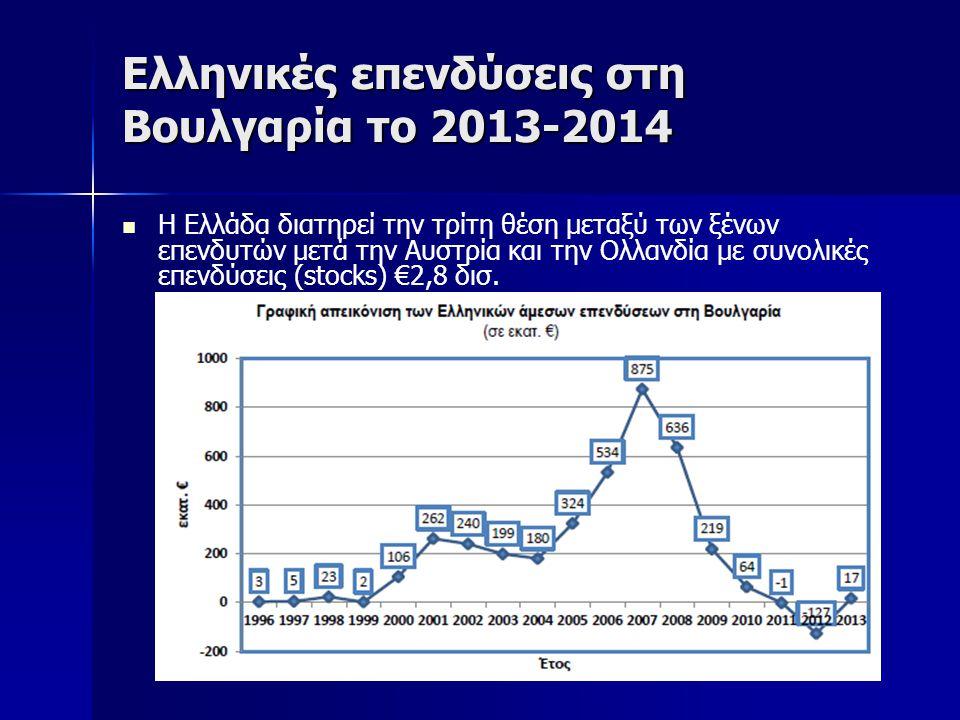Ελληνικές επενδύσεις στη Βουλγαρία το 2013-2014 Η Ελλάδα διατηρεί την τρίτη θέση μεταξύ των ξένων επενδυτών μετά την Αυστρία και την Ολλανδία με συνολικές επενδύσεις (stocks) €2,8 δισ.