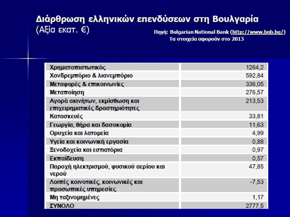 Διάρθρωση ελληνικών επενδύσεων στη Βουλγαρία ( Διάρθρωση ελληνικών επενδύσεων στη Βουλγαρία (Αξία εκατ.