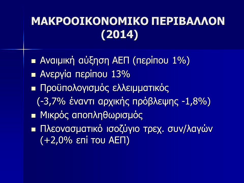 ΜΑΚΡΟΟΙΚΟΝΟΜΙΚΟ ΠΕΡΙΒΑΛΛΟΝ (2014) Αναιμική αύξηση ΑΕΠ (περίπου 1%) Αναιμική αύξηση ΑΕΠ (περίπου 1%) Ανεργία περίπου 13% Ανεργία περίπου 13% Προϋπολογισμός ελλειμματικός Προϋπολογισμός ελλειμματικός (-3,7% έναντι αρχικής πρόβλεψης -1,8%) (-3,7% έναντι αρχικής πρόβλεψης -1,8%) Μικρός αποπληθωρισμός Μικρός αποπληθωρισμός Πλεονασματικό ισοζύγιο τρεχ.