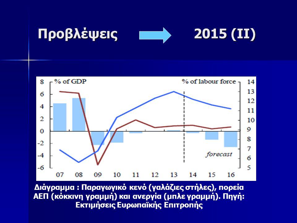 Προβλέψεις 2015 (ΙΙ) Διάγραμμα : Παραγωγικό κενό (γαλάζιες στήλες), πορεία ΑΕΠ (κόκκινη γραμμή) και ανεργία (μπλε γραμμή).