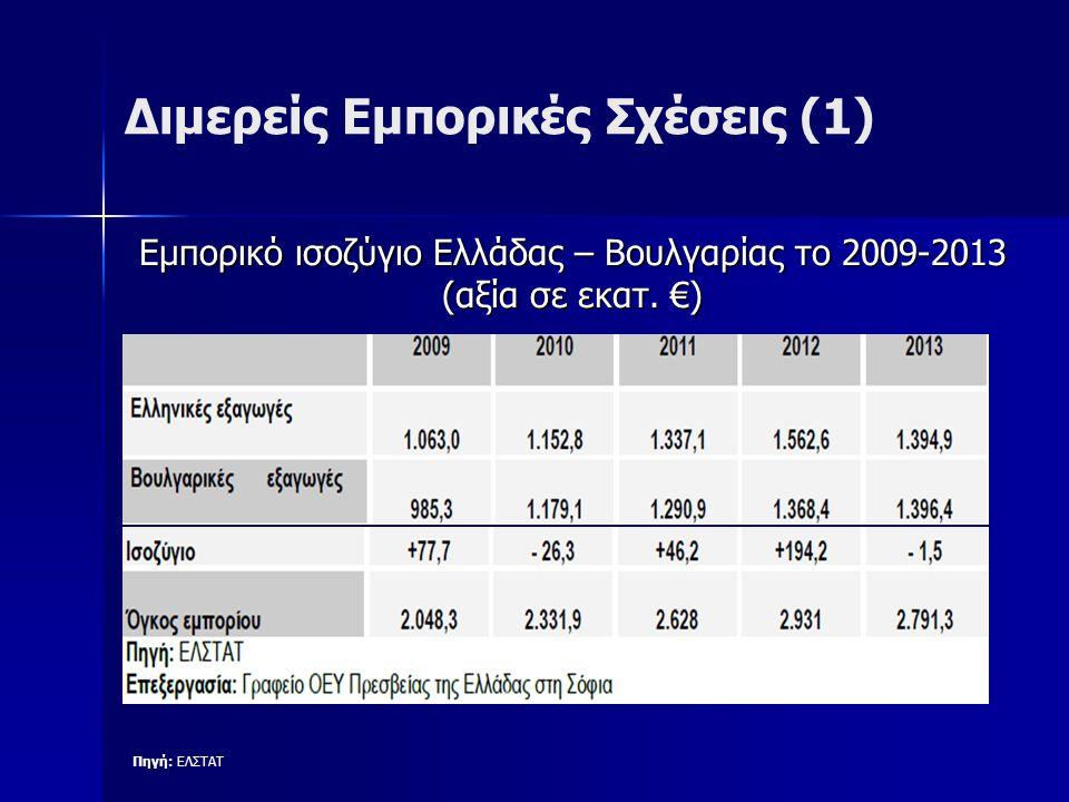 Διμερείς Εμπορικές Σχέσεις (1) Πηγή: ΕΛΣΤΑΤ Εμπορικό ισοζύγιο Ελλάδας – Βουλγαρίας το 2009-2013 (αξία σε εκατ.